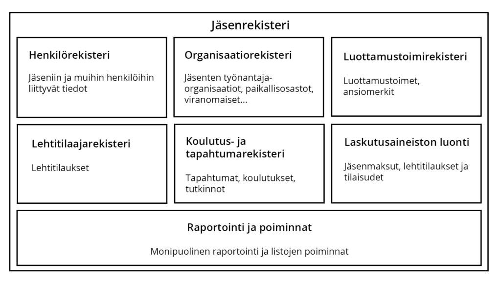 jäsenrekisteri